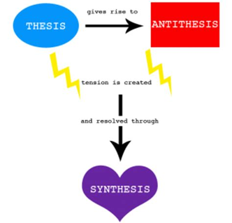 These antithese synthese dissertation